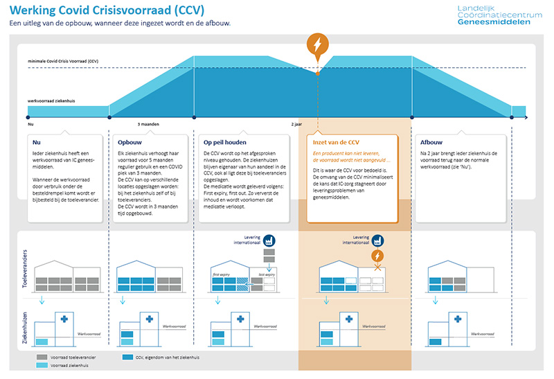 ccv-schema